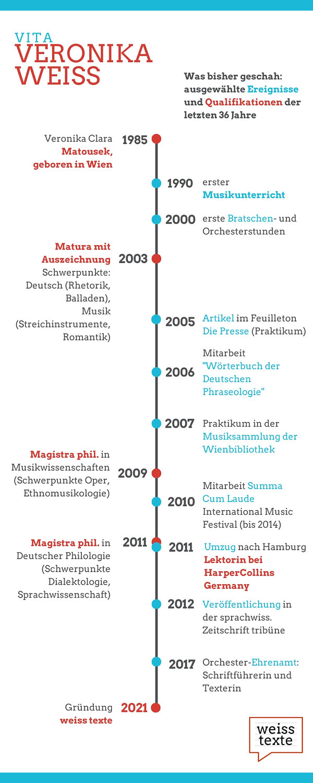 Vero Vita Timeline Infografik_edited.jpg
