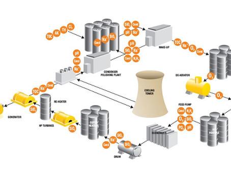 SWAS 蒸汽與水線上分析系統 - 介紹