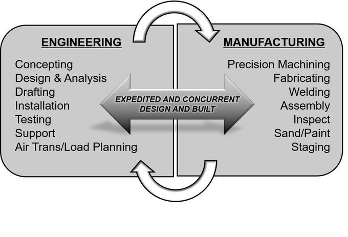 concurrent design and build.png