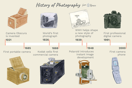 brief-history-of-photography-2688527-FIN