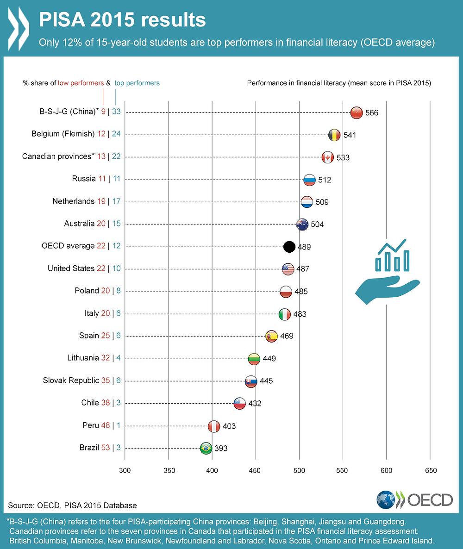 OECD, PISA 2015