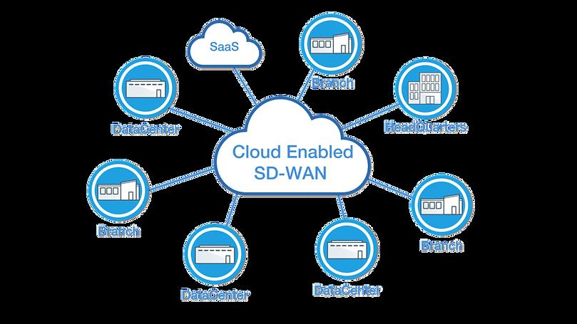 diagram-cloud-enabled-sd-wan-1024x576.pn