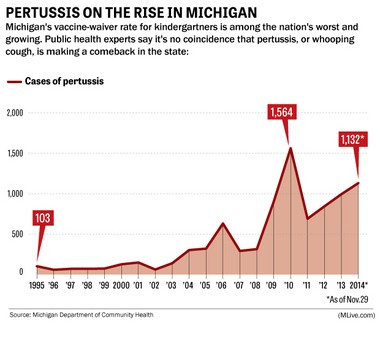 Graph of pertussis rates in Michigan
