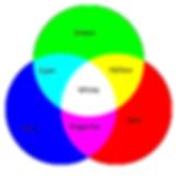 RGB (Red, Green, Blue)