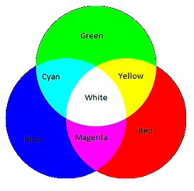 RGB (Red, Green, Blue)