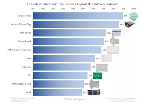 Effectiveness of different materials in