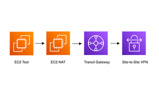 AWS Site-to-Site VPN with NAT