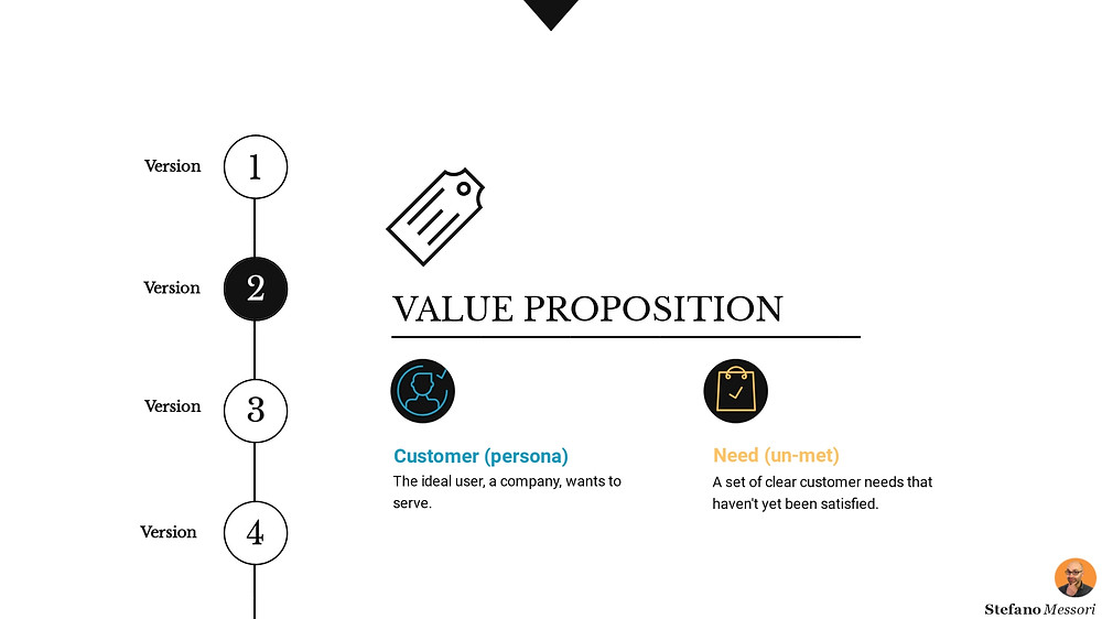 The value proposition of a business