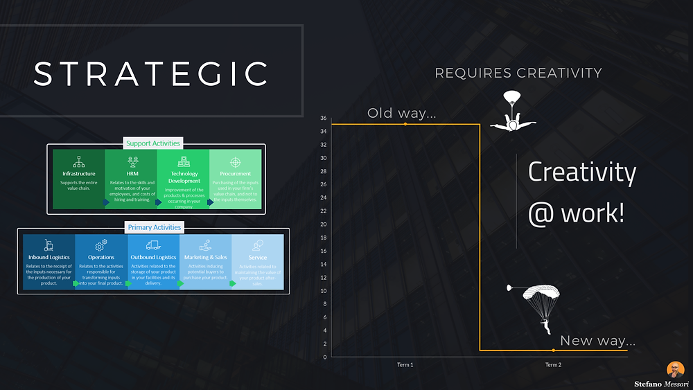 Strategic (internal)