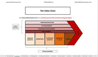 The Value Chain Framework