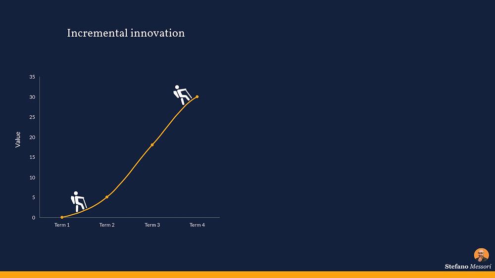Business Innovation (Incremental)