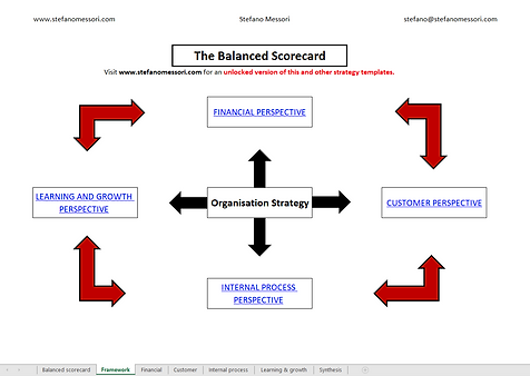 Balanced Scorecard Framework