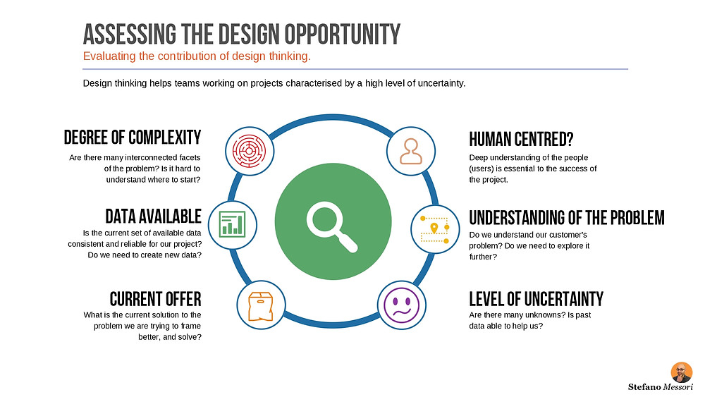 Assessing the Design Opportunity Template