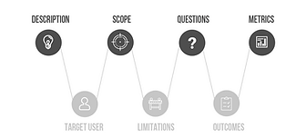 Design Thinking Brief Template