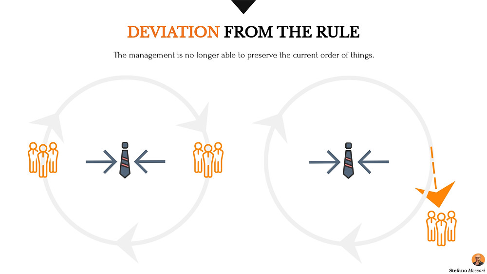 Deviation from the current rule (strategy)