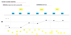 Patient Journey Mapping