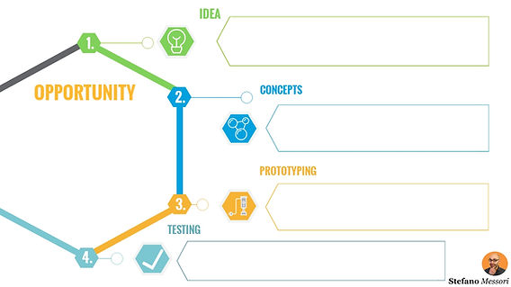 From creativity to value creation