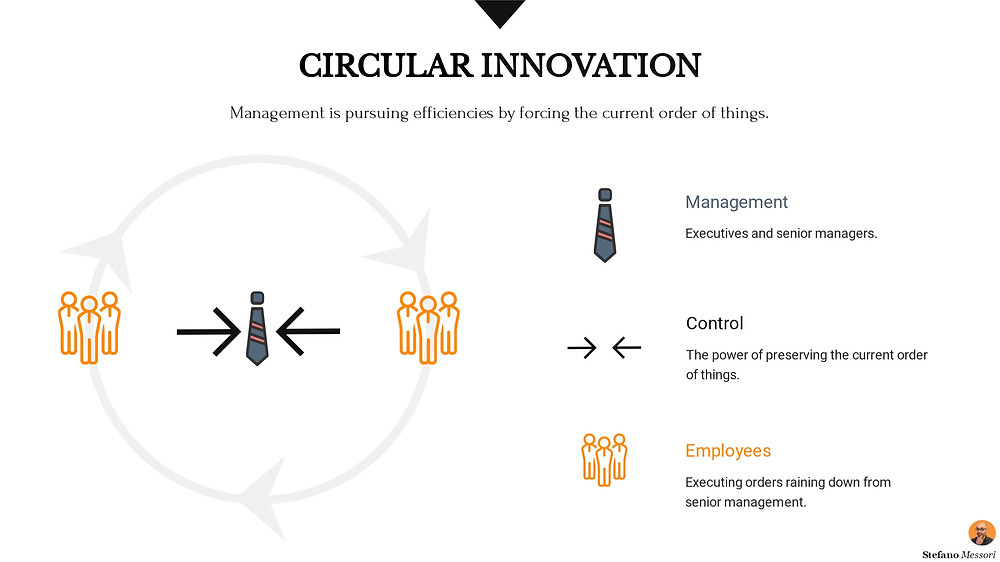 Circular innovation in Business