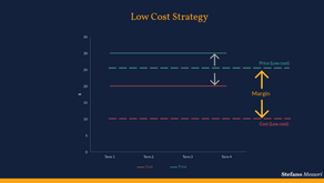 Pricing and Business Strategy