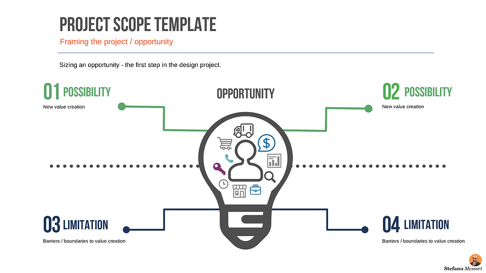 Design thinking process – The project scope template