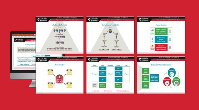 POWERPOINT PRESENTATION, DIGITAL DESIGN, INFOGRAPHIC