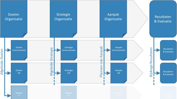 Communicatieplan Schema