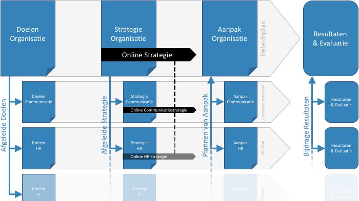 De Selectie - Schema Online Communicatieplan