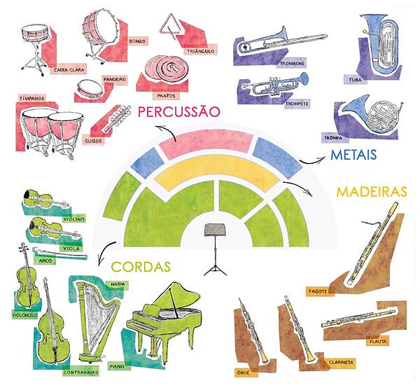 mapa da orquestra.png