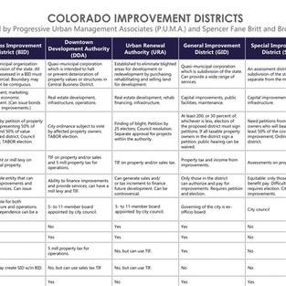 Colorado Improvement Districts