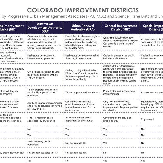 Colorado Improvement Districts