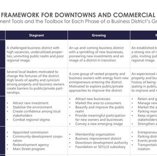 Life Cycle of a Commercial District
