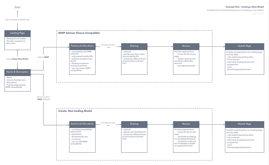 Model Creation Information Architecture