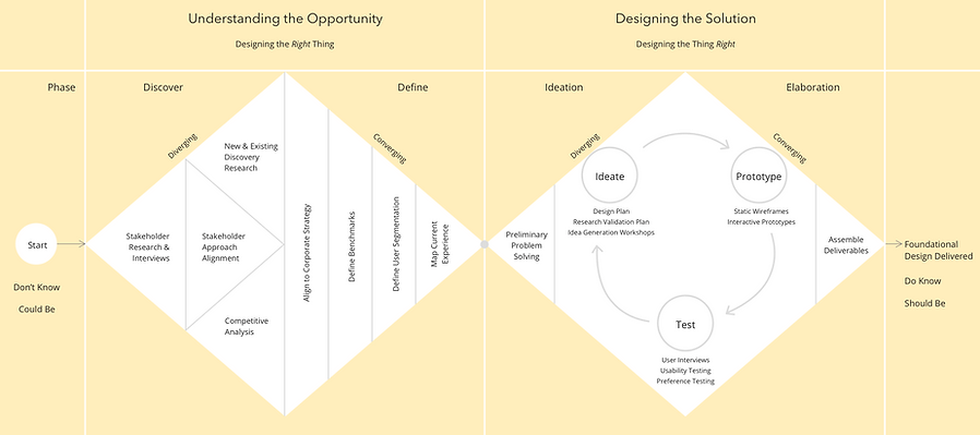 Double Diamond Research & Design Process