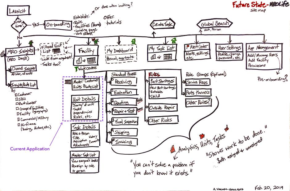 MROLife Future-state Sitemap
