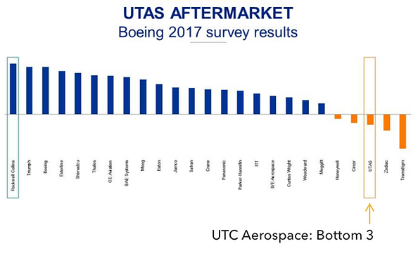 Boeing survey results