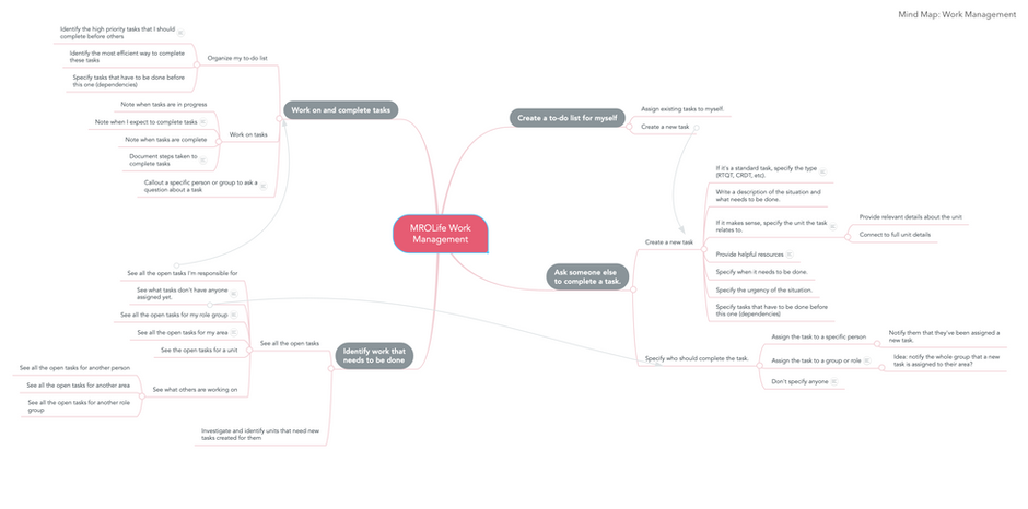 Mindmap: Work Management