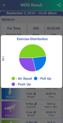 Exercise Distribution