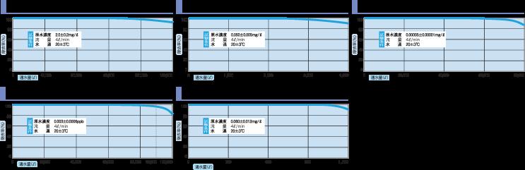 H2(m)mūの浄水能力結果