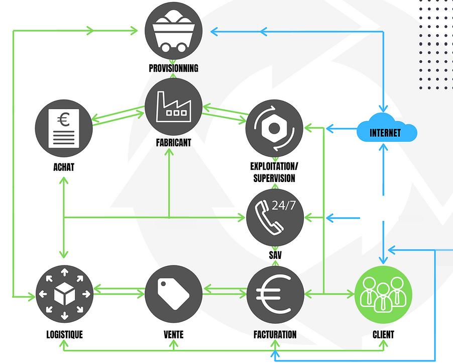 Aldeon_organisation_des_services_connect