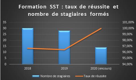 Reussite SST.PNG