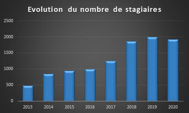 Evolution stagiaires 2021.png
