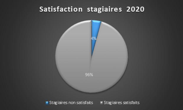 Satisfaction stagiaires 2021.png