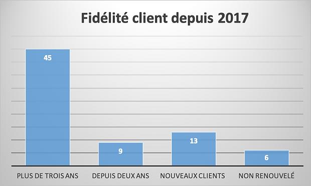 Fidelité_Client.png