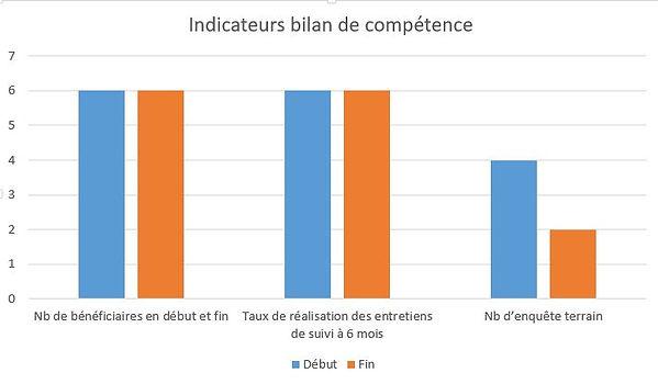 Indicateurs bilan de competence.JPG