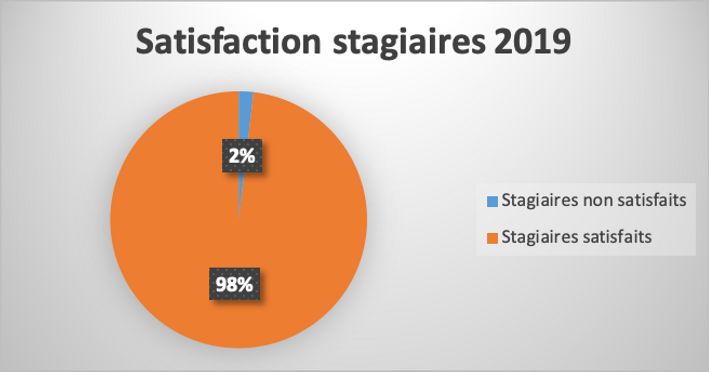 Satisfaction stagiaires.png
