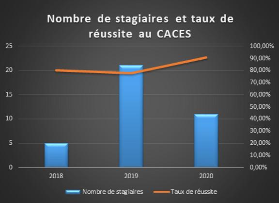 Reussite caces 2020.png
