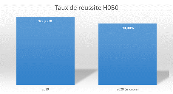 Tx réussite HOBO 2.png