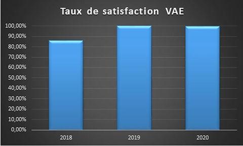 Satisfaction VAE 2021.JPG