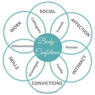 Body-Confidence Coach, Body-Confidence, Personal Coach, One-to-one coaching, Coaching Programme, Self-Confidence, Body-Image, Self-Esteem, Online Coaching, Self-Development, Leadership, Self-Leadership, Impact, Potential, Executive Coaching, Career Woman, Negative Thoughts, Confidence, Self-Image, Body-Image, Transformation