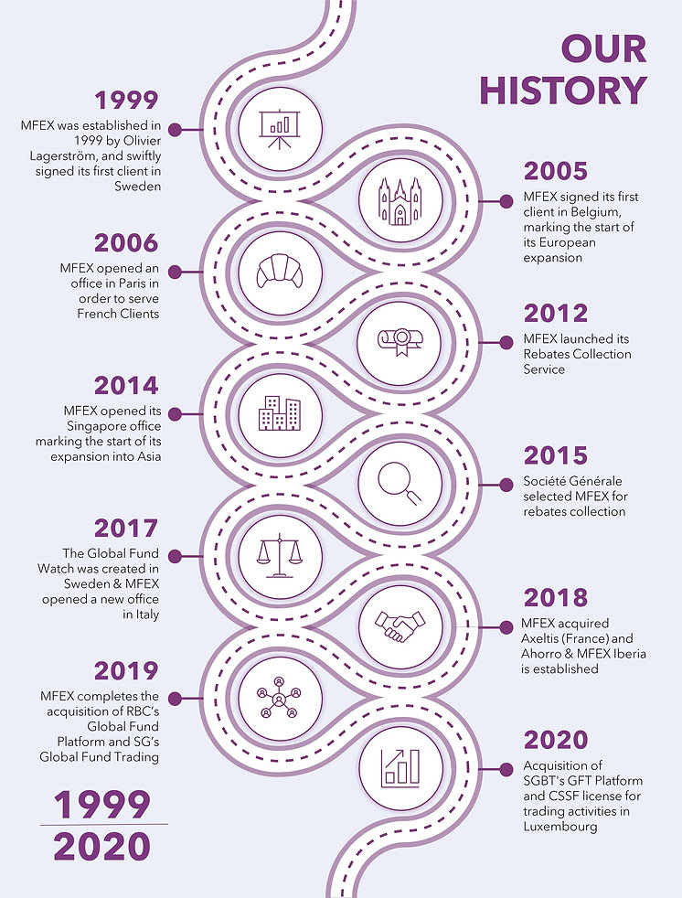 MFEX History Timeline for Generali RFP.j